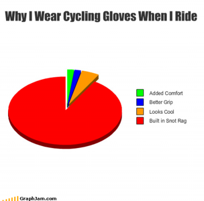 Why I Wear Cycling Gloves1 e1338827894930 Bicycle Gloves: Do They Keep Hands 'Nimble and Dry'?