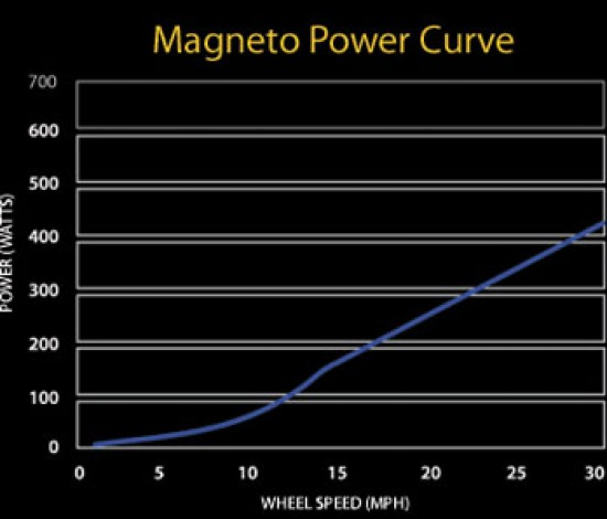 CycleOps Magneto power curve