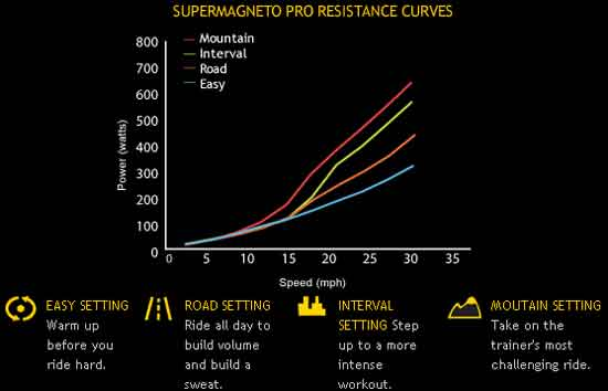 CycleOps Supermagneto Pro power curve