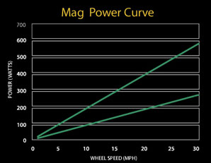 CycleOps mag trainer power curve
