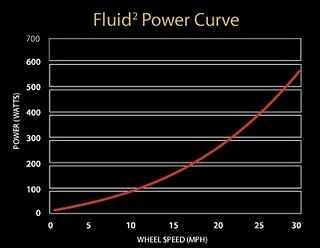 cycleops fluid 2 power curve